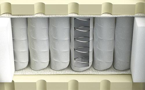 Как выглядит блок зависимых пружин