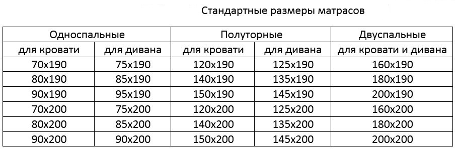Стандартные размеры матрасов