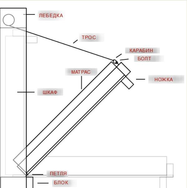 Простейшие подъемные механизмы в строительстве своими руками