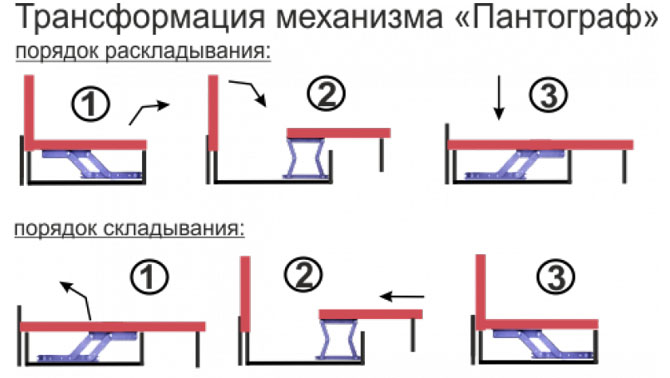 Механизм пантограф
