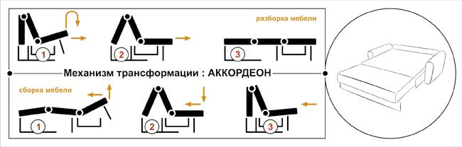 Механизм раскладывания аккордеон