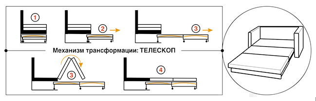 Механизм трансформации Телескоп