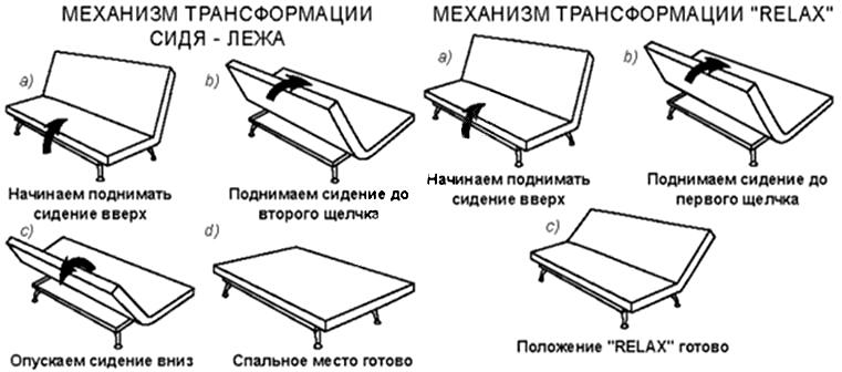 Схема манипуляций с диваном