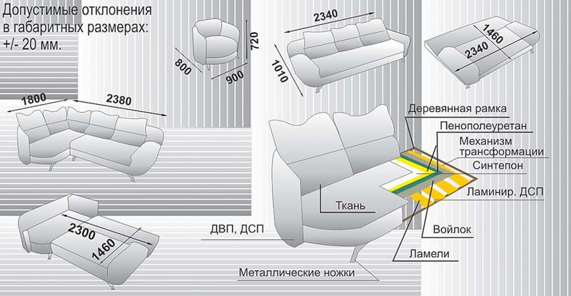 Как устроен угловой диван