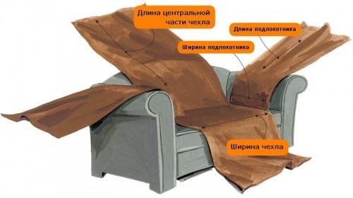 Выкройка чехла на диван или обивка